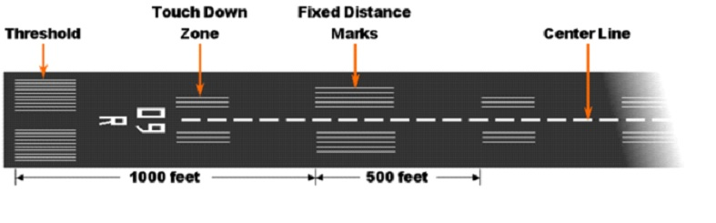 how to calculate runway length
